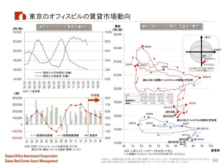 東京のオフィスビルの賃貸市場動向